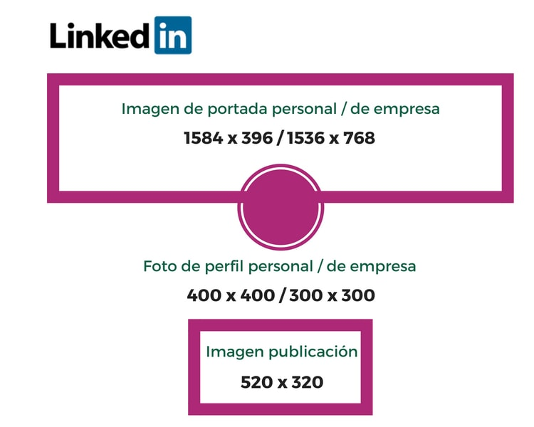 Tamaño de las imágenes en Linkedin