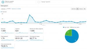 Principales métricas a tener en cuenta en Google Analytics
