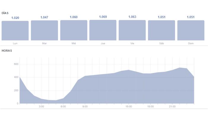 La estrategia de contenidos para redes sociales: frecuencia de publicación